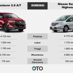 All New Innova Venturer 2017 Harga Grand Avanza G Komparasi Toyota Vs Nissan Serena | Oto