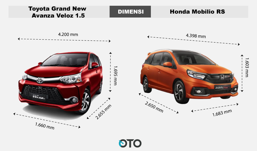 grand new veloz 1.5 vs mobilio rs modifikasi avanza 2016 toyota honda rs, pilih mana? | oto
