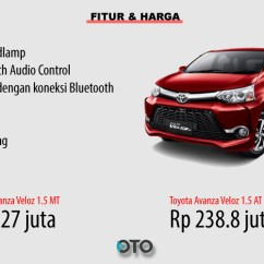 Harga Grand New Avanza Veloz All Camry Hybrid Review Toyota Vs Honda Mobilio Rs Pilih Mana Oto Fitur