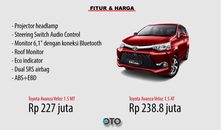 fitur grand new veloz audio avanza toyota vs honda mobilio rs pilih mana oto