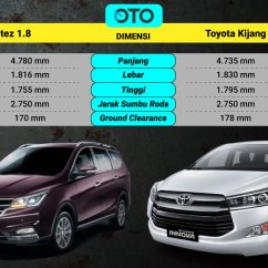 All New Kijang Innova Vs Crv Kredit Grand Avanza 2018 Wuling Cortez 1 8 L Toyota 2 0 Q Komparasi Varian