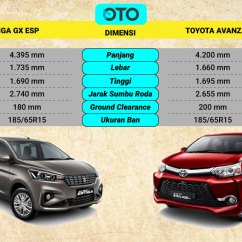 Dimensi Grand New Avanza All Camry 2.5 G Suzuki Ertiga Vs Toyota Veloz Mana Pilihan Paling Ideal Oto
