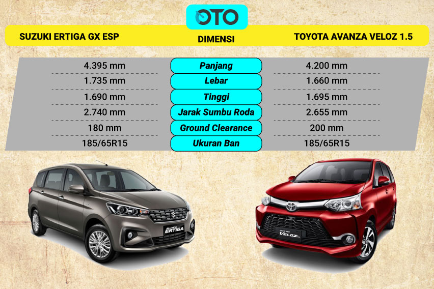 berat grand new veloz avanza second suzuki ertiga vs toyota mana pilihan paling ideal oto