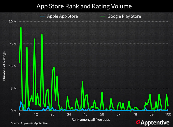 Apps with more ratings and reviews typically rank higher