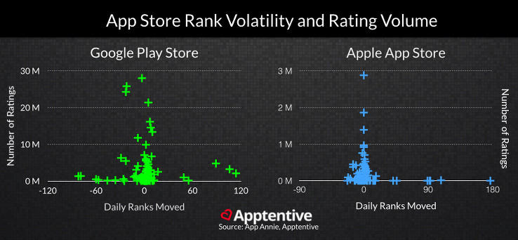 Apps with more ratings typically experience less app store ranking volatility