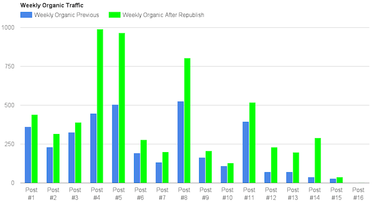 organic traffic after republishing blog posts