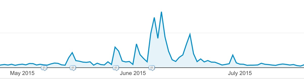 referral traffic increase