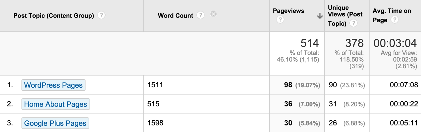 Word Count Secondary Dimension