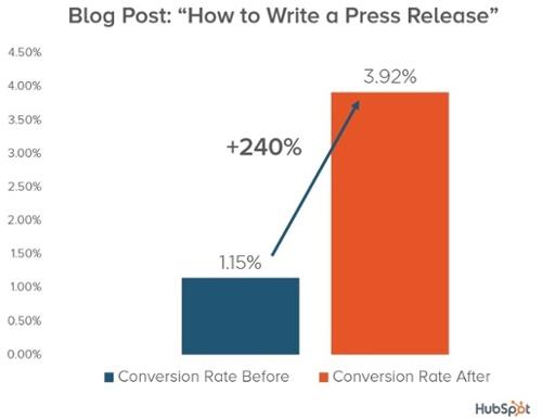 hubspot-conversion-increase-chart.jpg