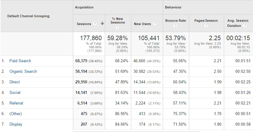 Google Analytics Visitor Behaviour V2