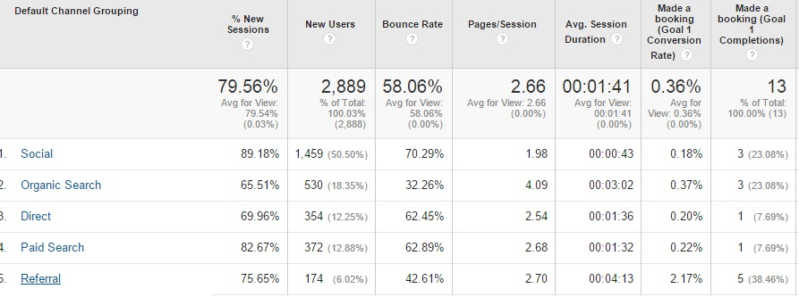 CBK Google Analytics V2
