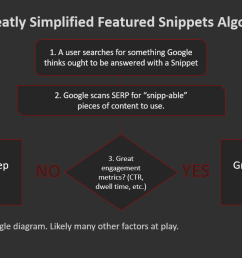 how featured snippets get picked png [ 1191 x 665 Pixel ]