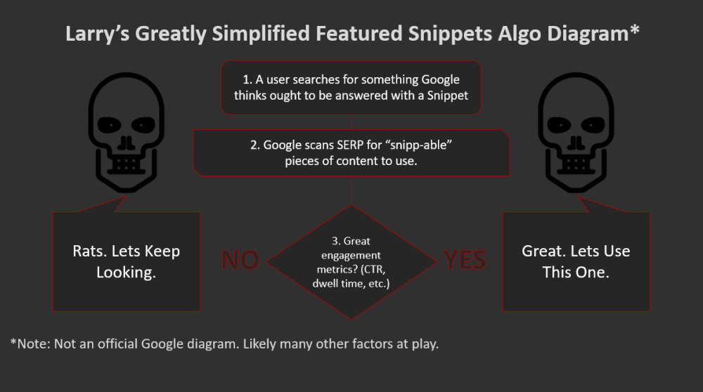 medium resolution of  how featured snippets get picked png
