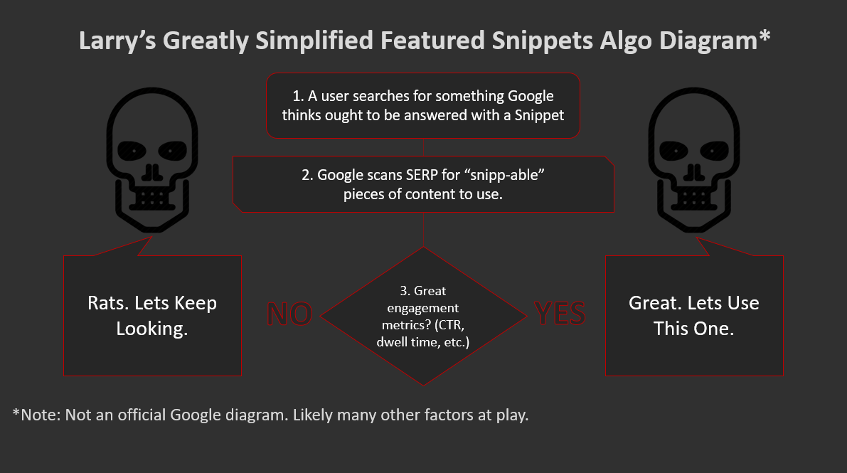 hight resolution of  how featured snippets get picked png