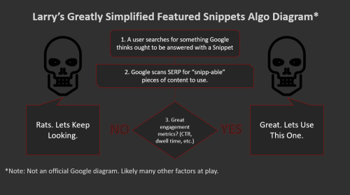 small resolution of  how featured snippets get picked png