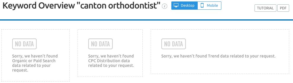 canton-orthodontist-keyword-SEMrush-CSP.