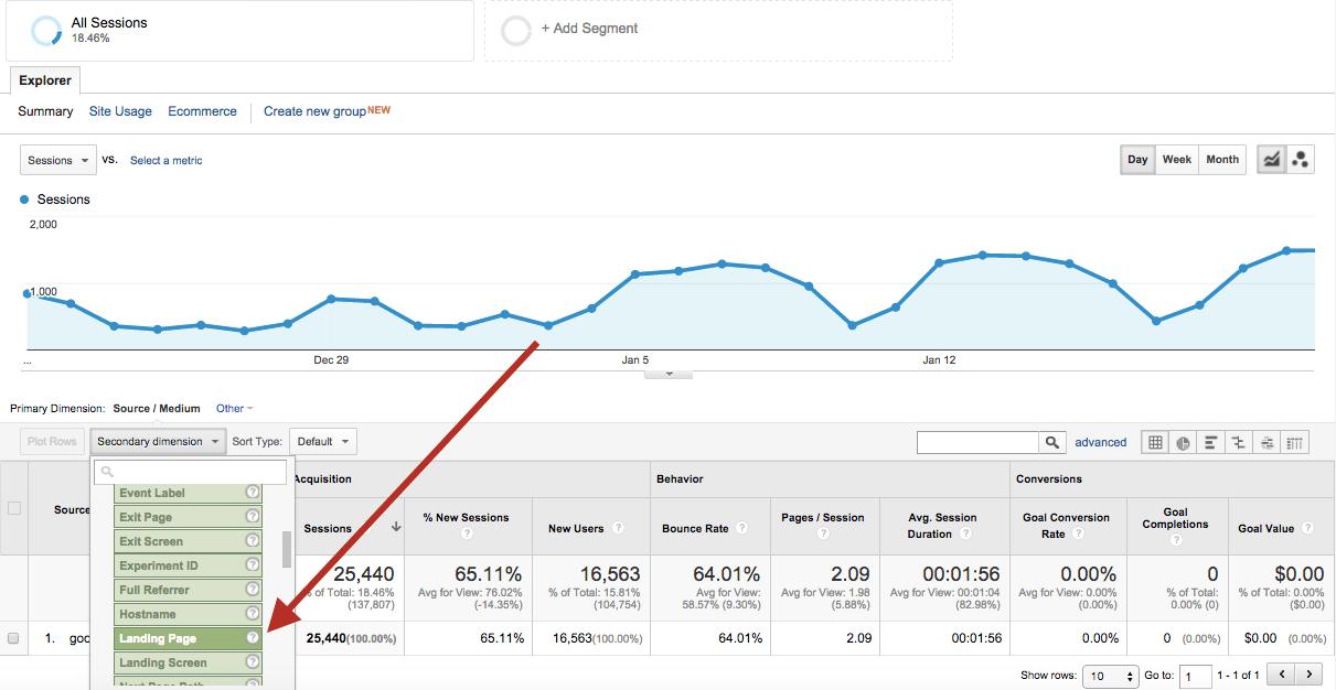 Landing page data Google Analytics