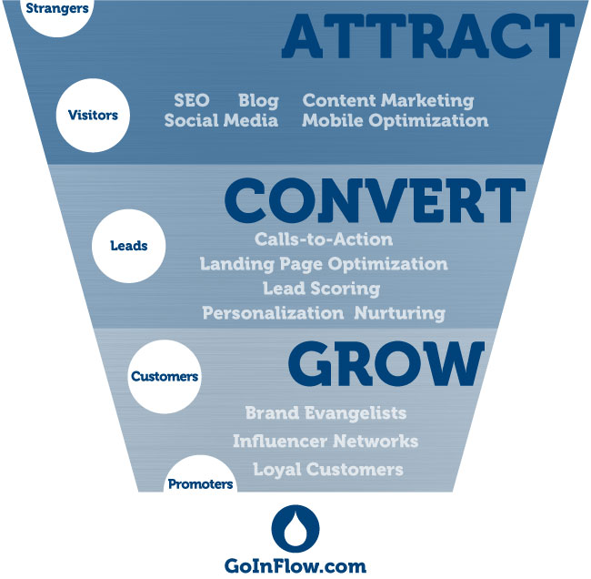 attract-convert-grow-funnel-inflow-2.jpg