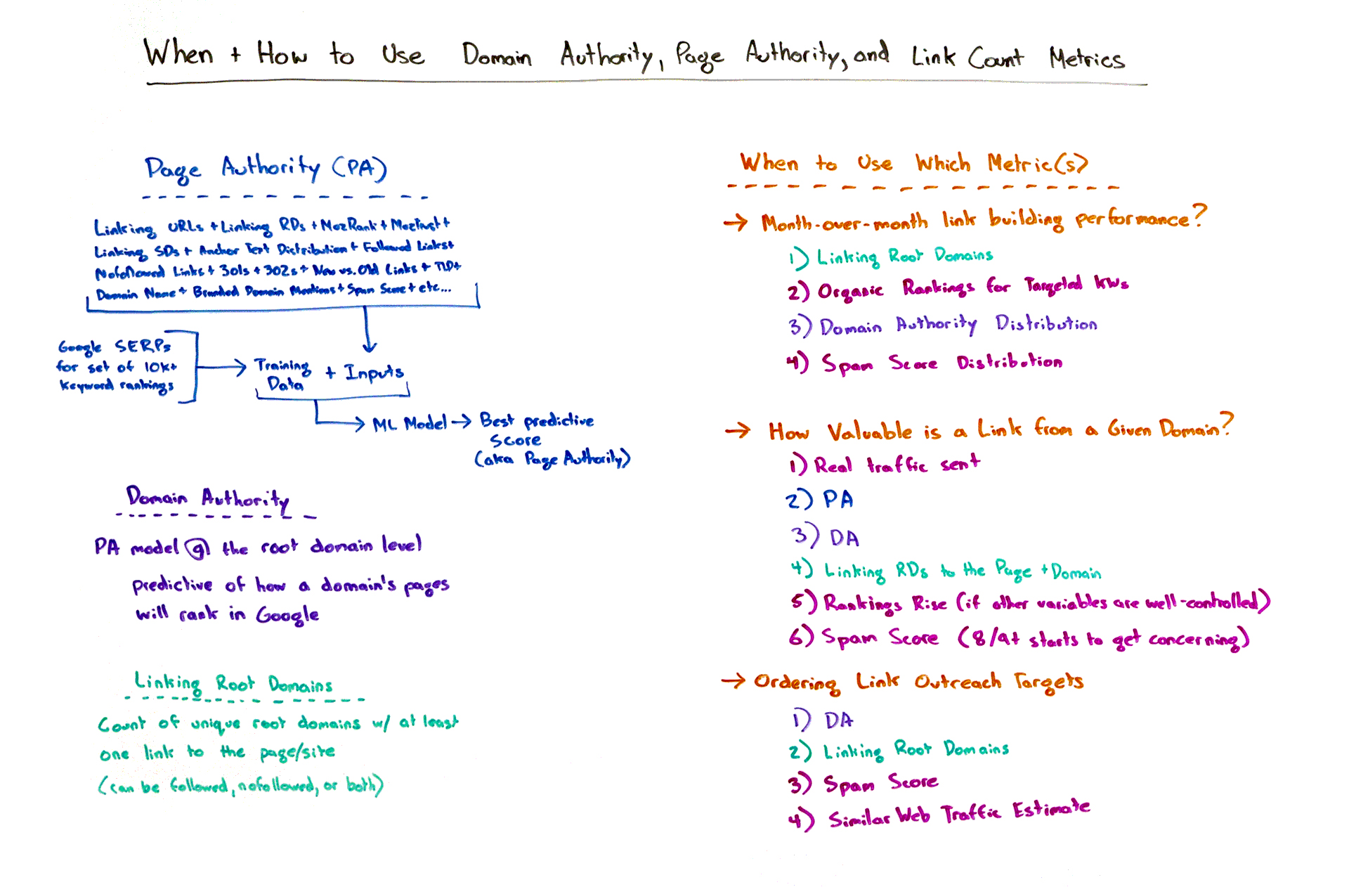 When and how to use Domain Authority, Page Authority, and link count metrics.