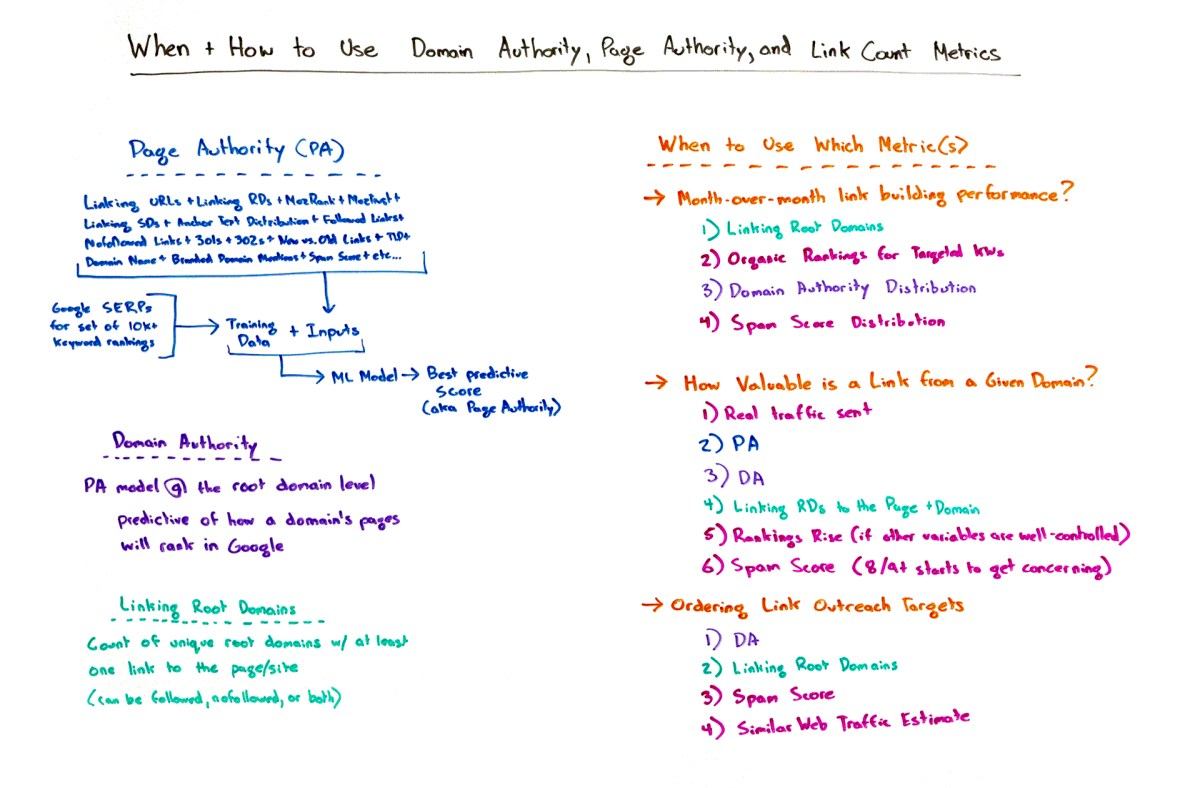 When and How to Use Domain Authority, Page Authority, and Link Count Metrics - Whiteboard Friday