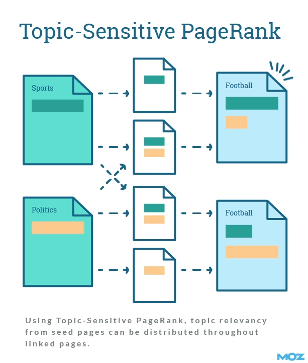 Topic-sensitive PageRank><span id=