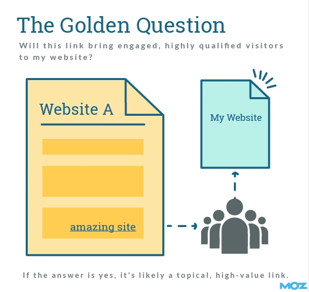 Link Building Golden Question