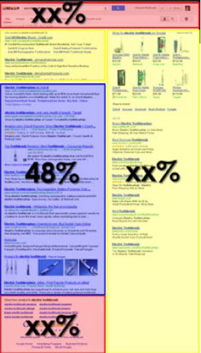 example Google search engine result page click distributions
