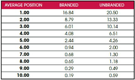 data table of branded and unbranded organic CTRs