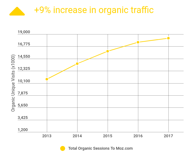 Image: graph showing +9% increase in organic traffic to moz.com