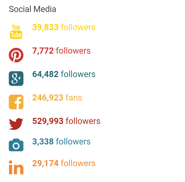 Image: stats about social media followers