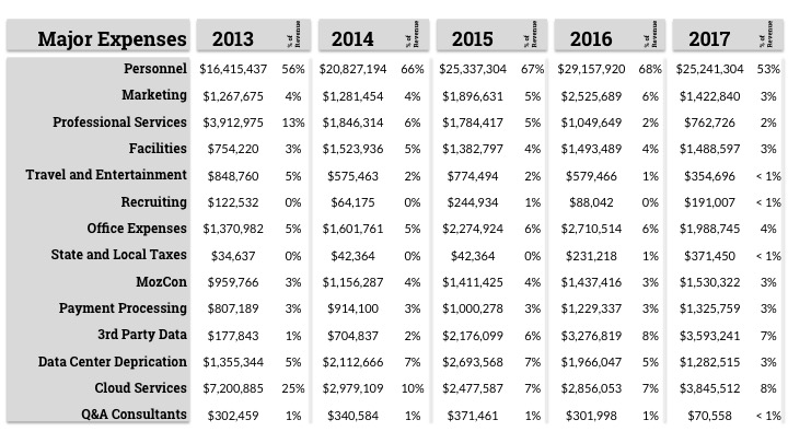 Image: Major expenses graphed for 2013 through 2017