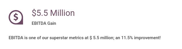 $5.5 million EBITDA gain. EBIDTA is one of our superstar metrics at $5.5 million, an 11.5% improvement!