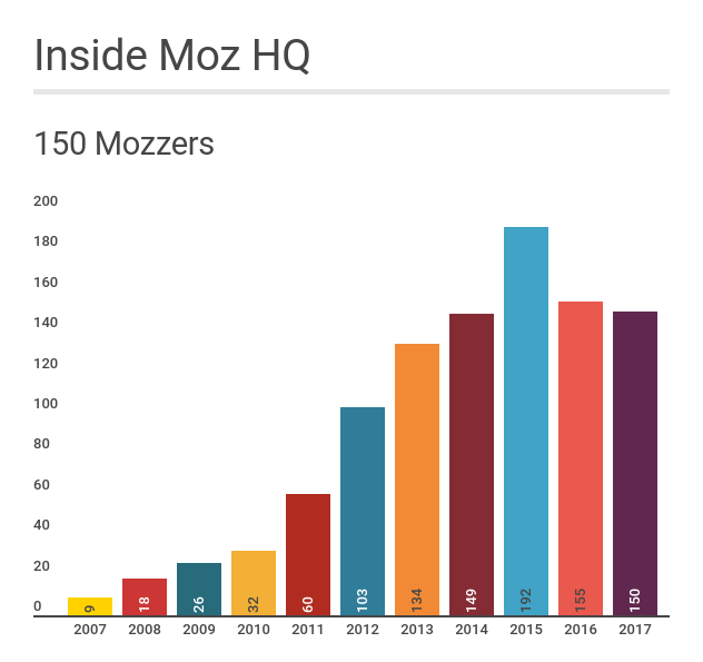"""A graph: """"Inside Moz HQ"""" detailing the number of Mozzers from 2007-2017. 2007 has 9 employees, 2017 has 150."""