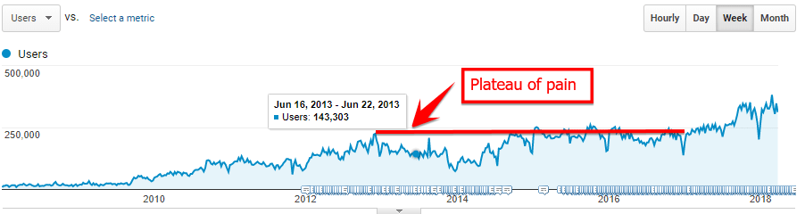 Plateau of pain: no double-digit growth from late 2012 onward