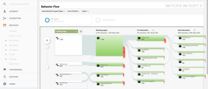Behavior flow google analytic report