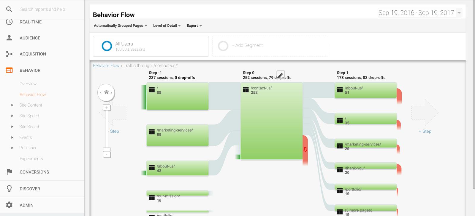 behavior flow page path in google analytics