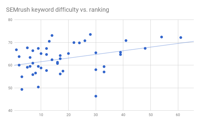 This image shows a scatter plot for SEMrush's keyword difficulty scores versus our keyword rankings. The data has a significant amount of outliers relative to the regression line.