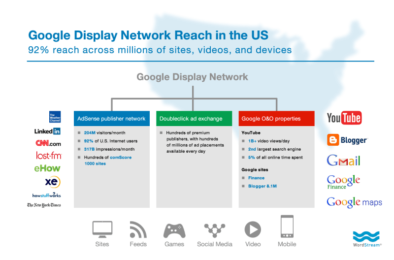 the reach of the Google Display Network