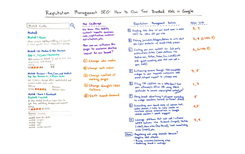 Reputation management SEO: How to Own Your Branded Keywords in Google