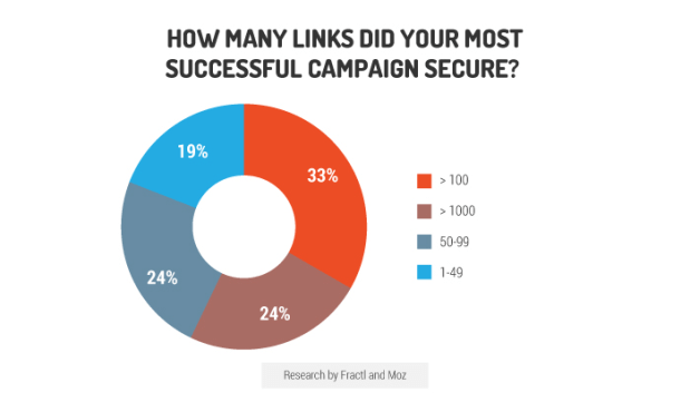 most links earned by successful content