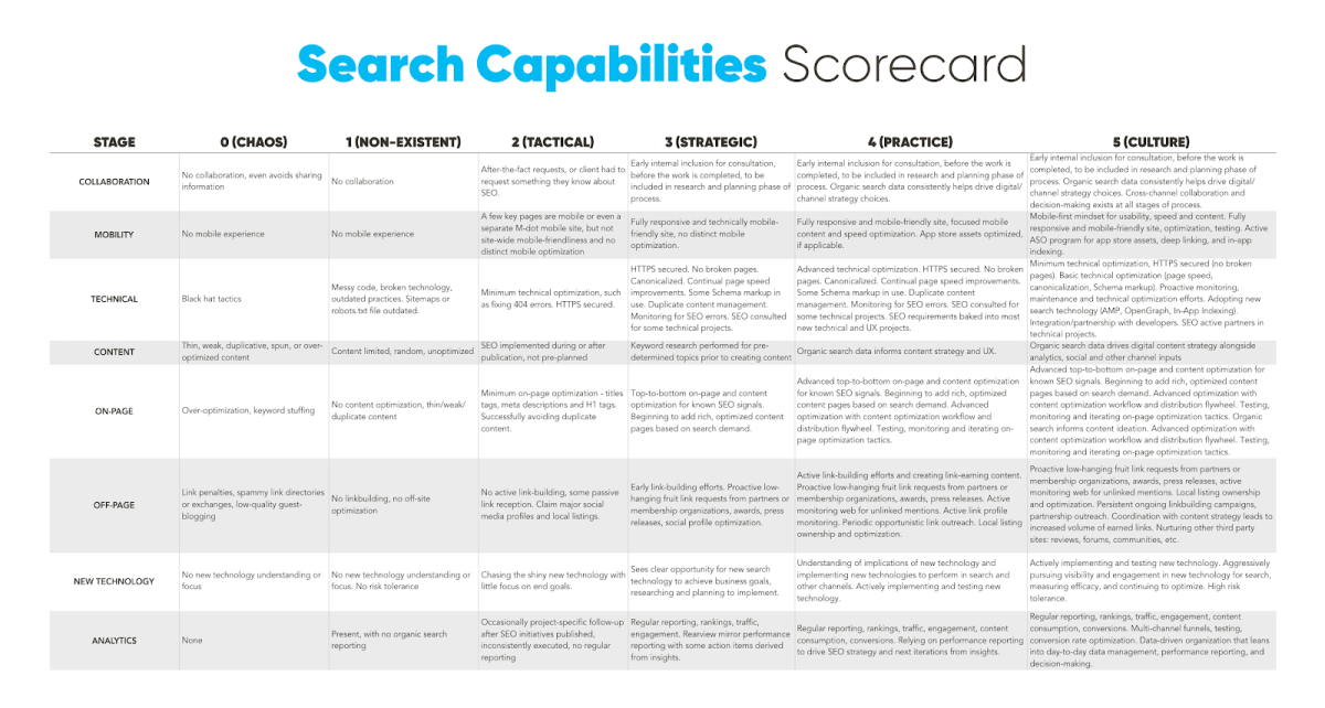 Search Capabilities Score Card