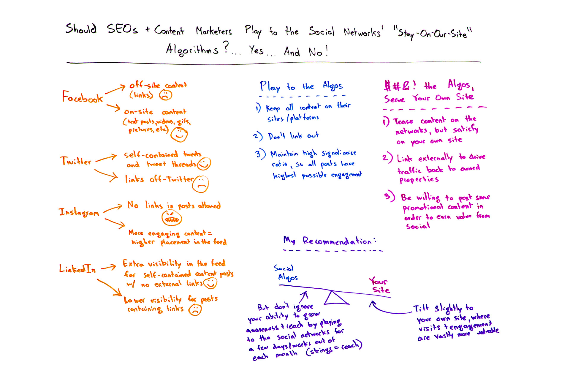 "Should SEOs and content marketers play to the social networks ""stay-on-our-site"" algorithms?"
