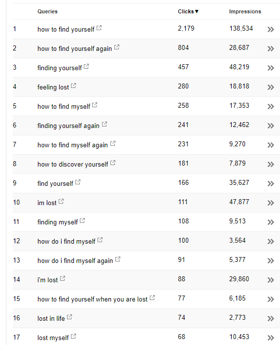 17 different keywords one page is ranking for