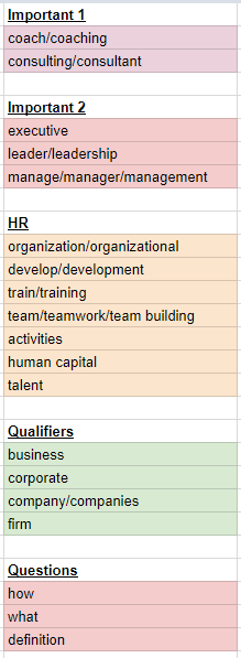 Organized spreadsheet of hot words by topic