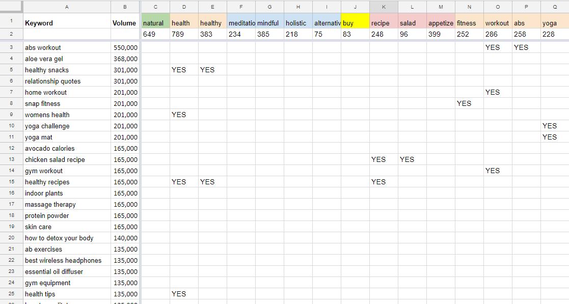 Screenshot of keyword spreadsheet