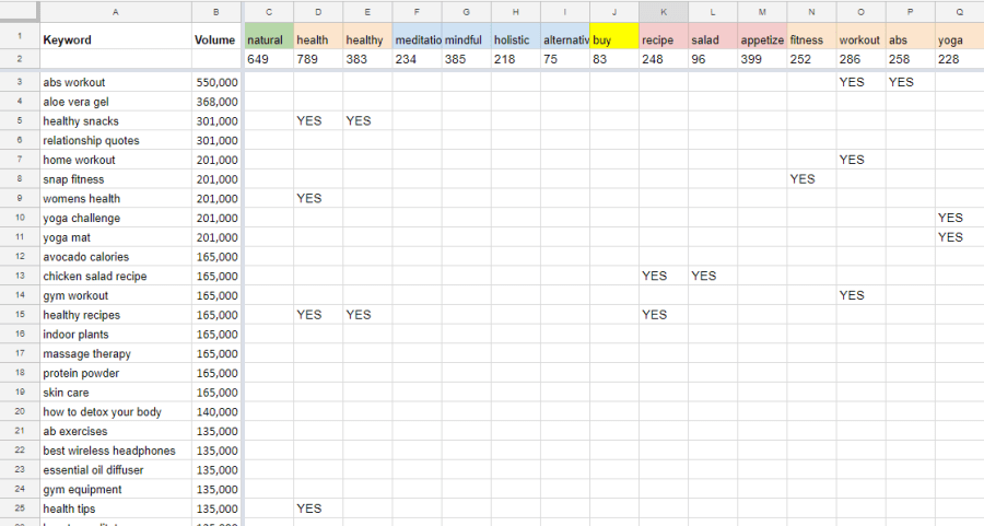 Screenshot of keyword spreadsheet