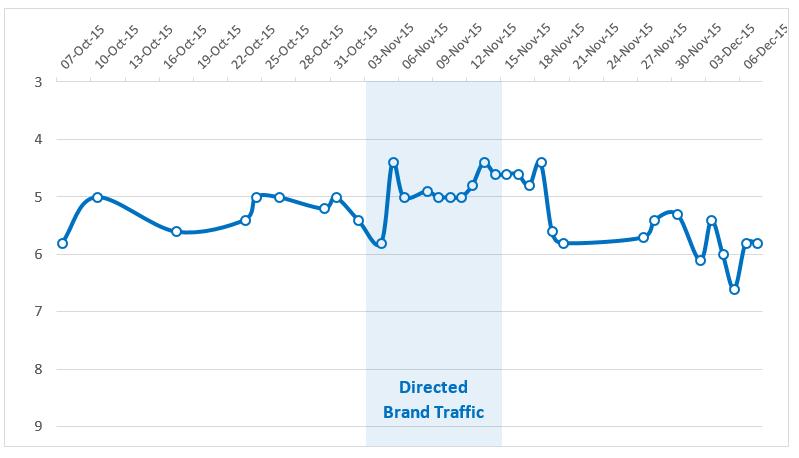 traffic-graph1
