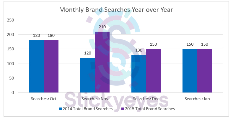 yoy brand searches