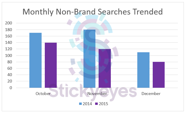 tnon-brand searches