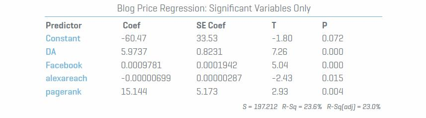 Blog-Price-Regression-Significant-Variab